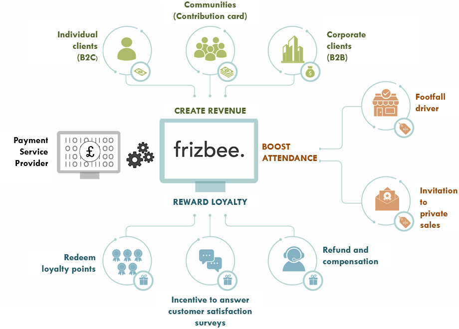 E-gifting digital gift card platform overview